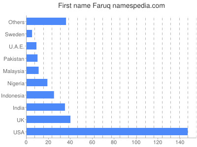 Given name Faruq