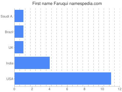 Given name Faruqui