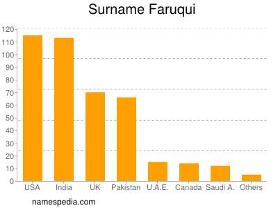 Surname Faruqui