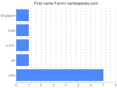 Given name Farvin