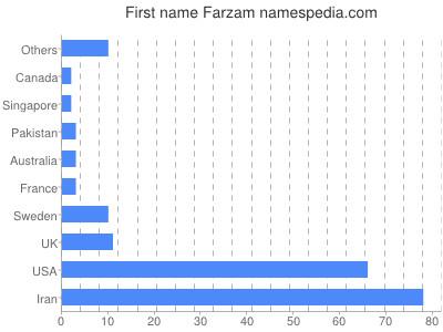 Given name Farzam