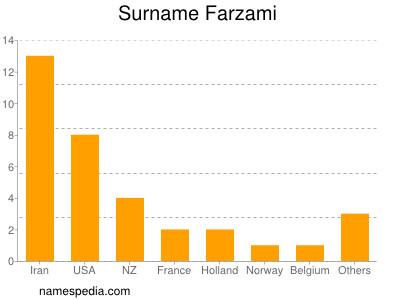 Surname Farzami