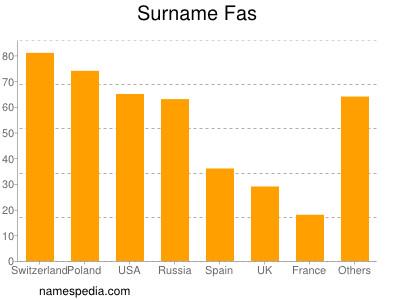 Surname Fas