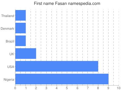 Given name Fasan