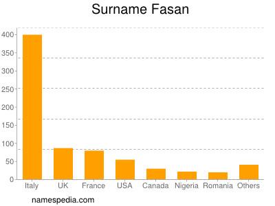 Surname Fasan
