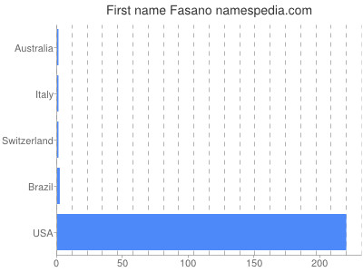 Given name Fasano