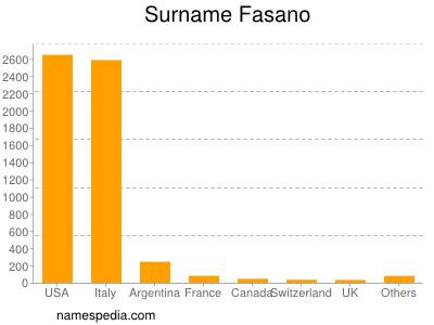 Surname Fasano