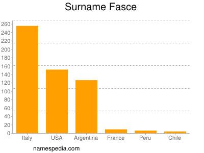 Surname Fasce
