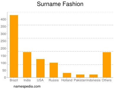 Surname Fashion