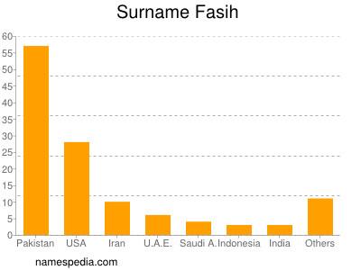 Surname Fasih