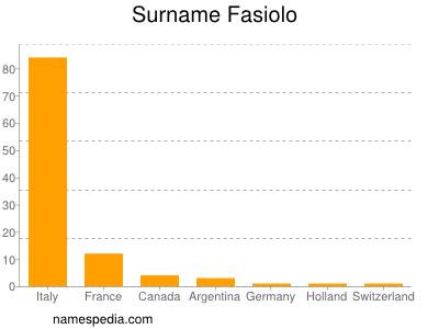 Surname Fasiolo