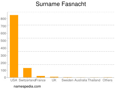 Surname Fasnacht