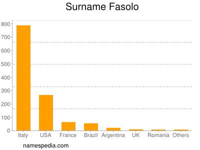Surname Fasolo