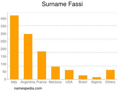 Surname Fassi