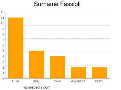 Surname Fassioli