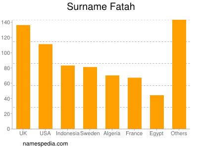 Surname Fatah