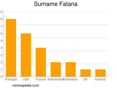 Surname Fatana