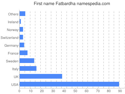 Given name Fatbardha