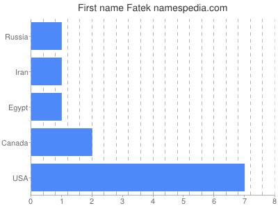 Given name Fatek