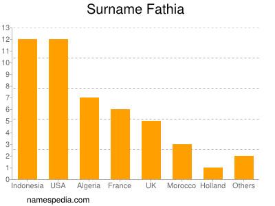 Surname Fathia