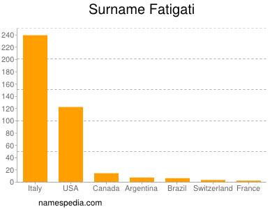 Surname Fatigati