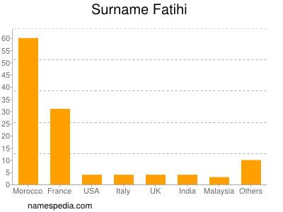 Surname Fatihi