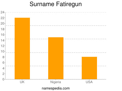 Surname Fatiregun