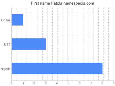 Given name Fatola
