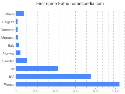 Given name Fatou