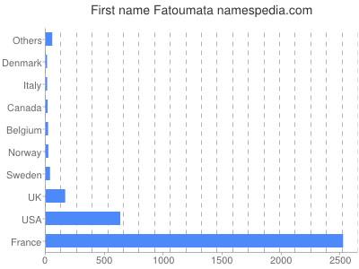 Given name Fatoumata
