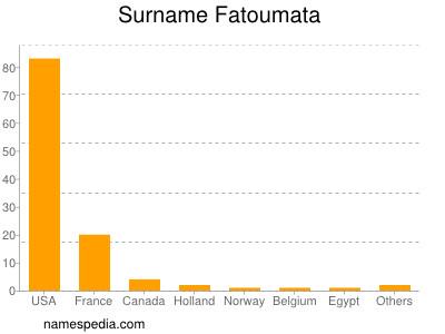 Surname Fatoumata