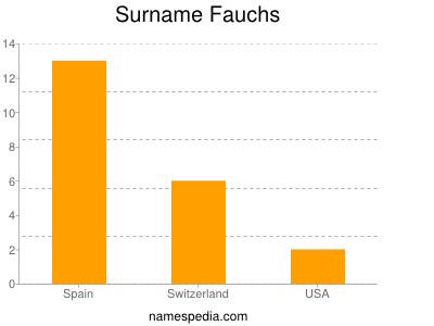 Surname Fauchs