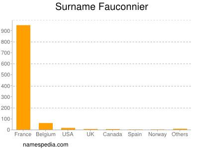 Surname Fauconnier