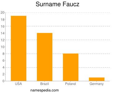 Surname Faucz