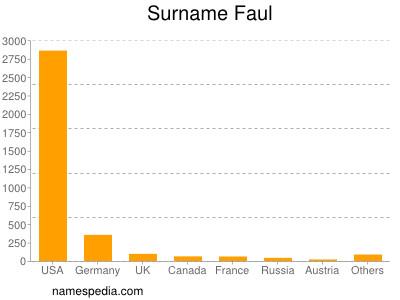Surname Faul