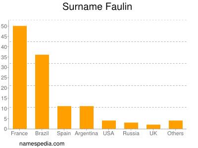 Surname Faulin