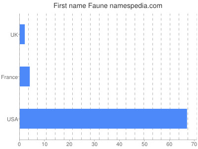 Given name Faune