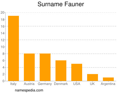 Surname Fauner