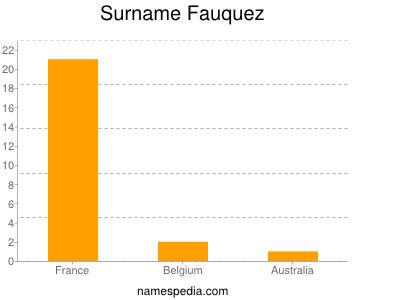 Surname Fauquez