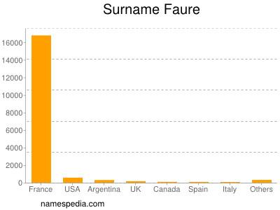 Surname Faure