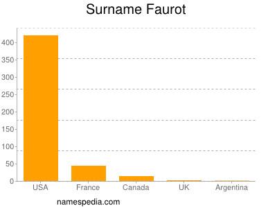 Surname Faurot