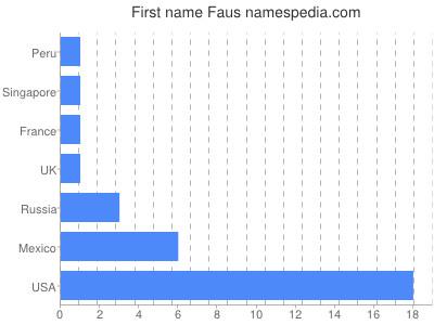 Given name Faus