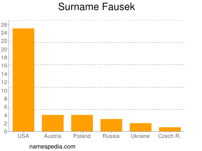Surname Fausek