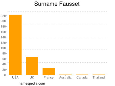 Surname Fausset