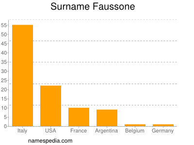 Surname Faussone