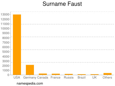 Surname Faust