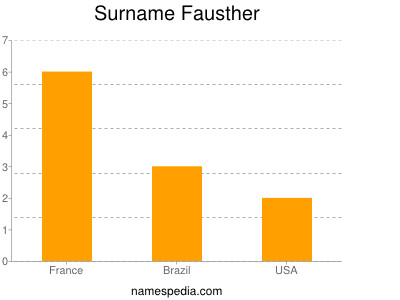 Surname Fausther