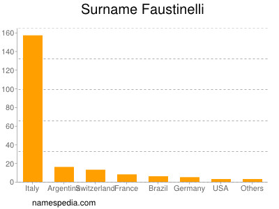 Surname Faustinelli