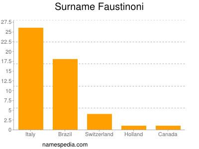 Surname Faustinoni