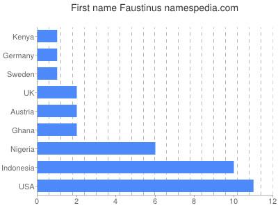 Given name Faustinus